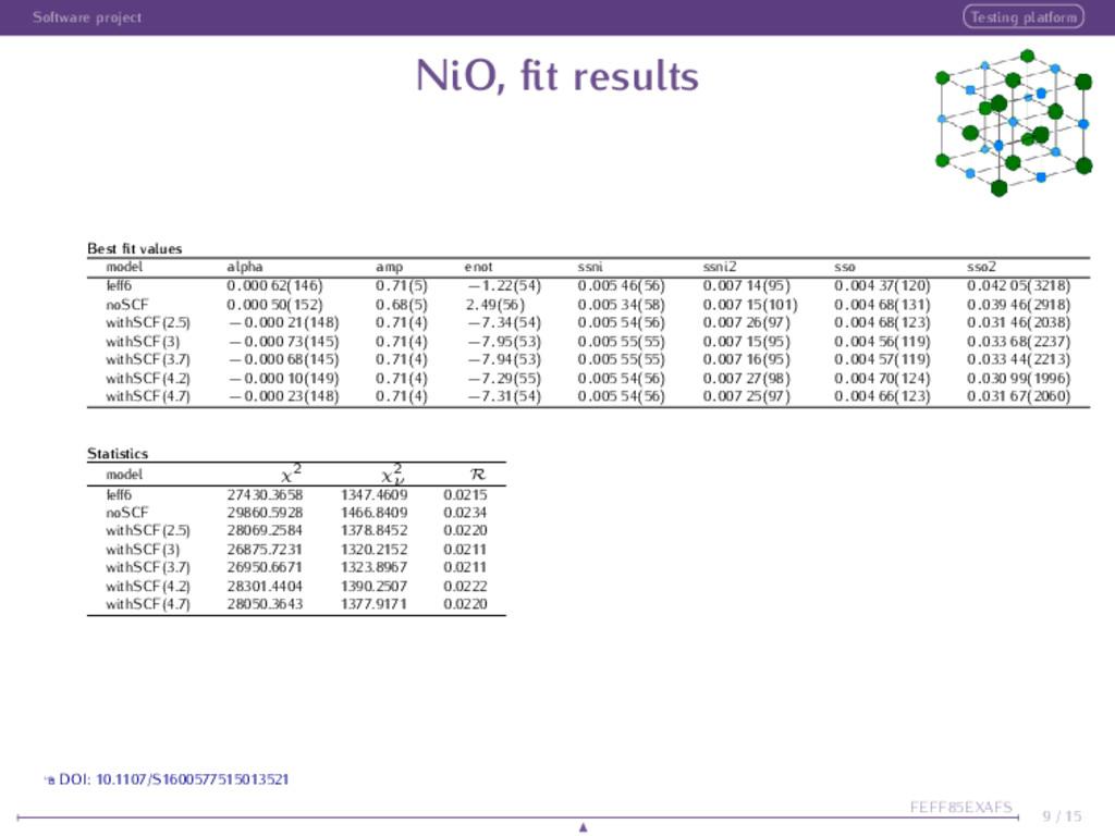 Software project Testing platform NiO, fit resul...
