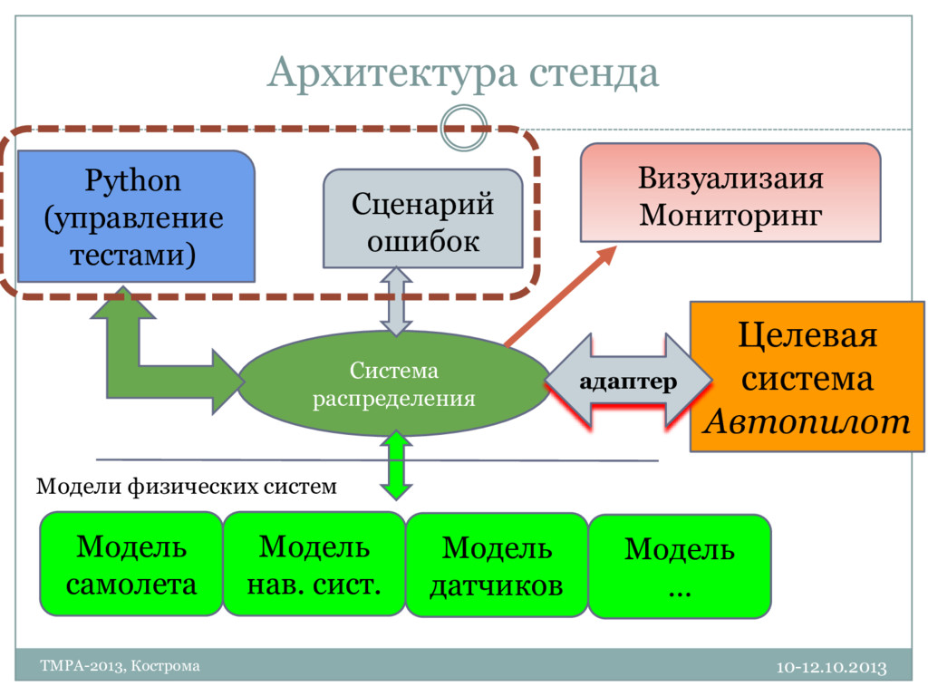 Архитектура стенда 10-12.10.2013 TMPA-2013, Кос...