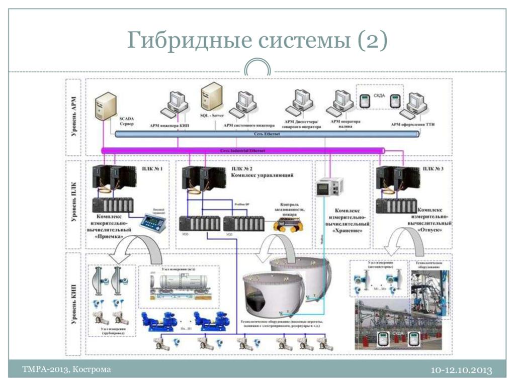 Гибридные системы (2) 10-12.10.2013 TMPA-2013, ...