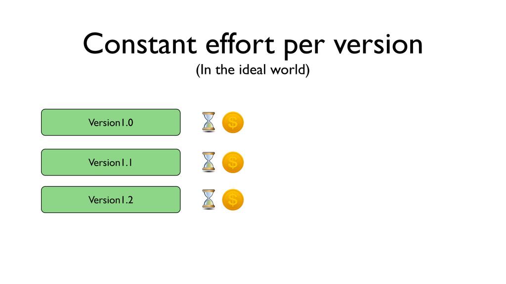 Constant effort per version Version1.0 Version1...
