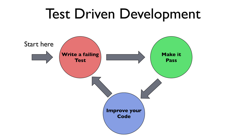 Write a failing Test Make it Pass Improve your ...