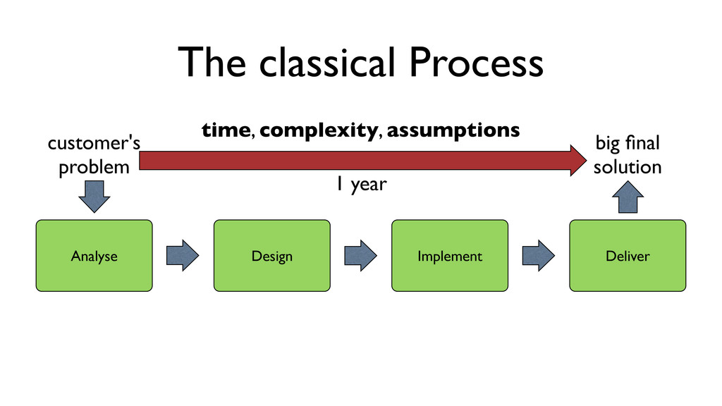 The classical Process Analyse Design Implement ...