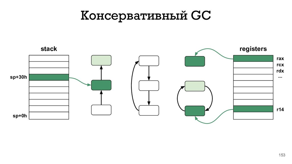 153 Консервативный GC stack sp+30h sp+0h regist...