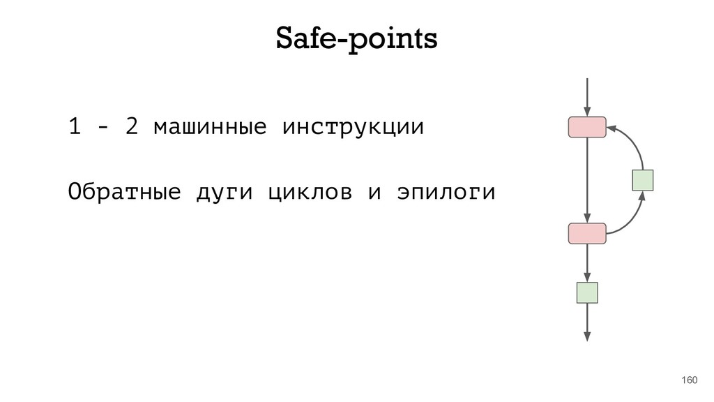 160 Safe-points 1 - 2 машинные инструкции Обрат...