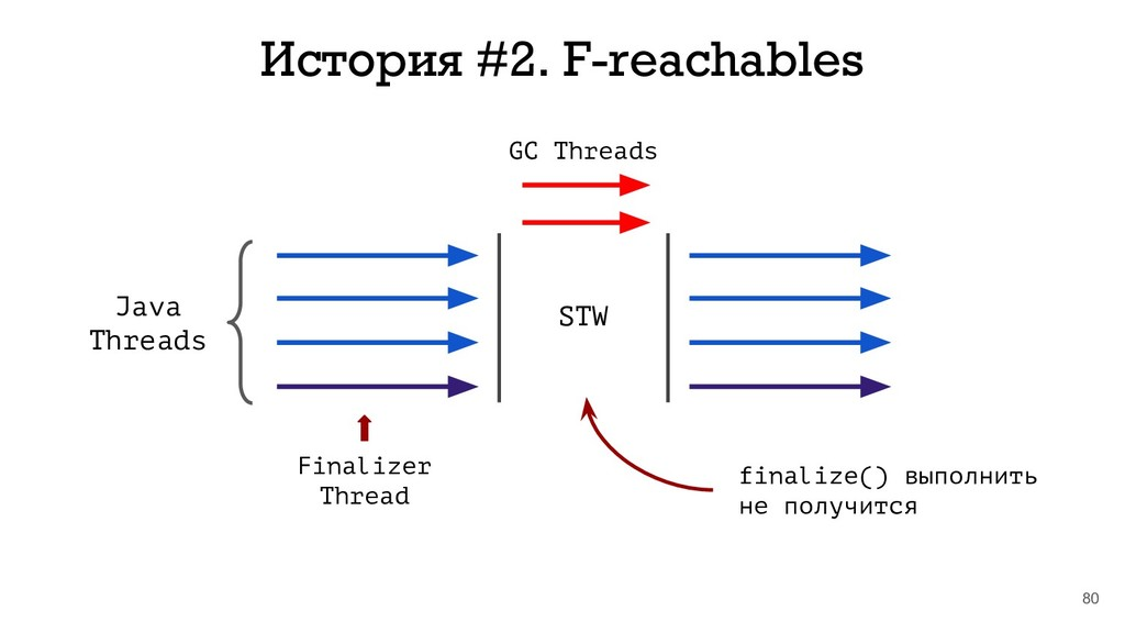 80 История #2. F-reachables Java Threads Finali...