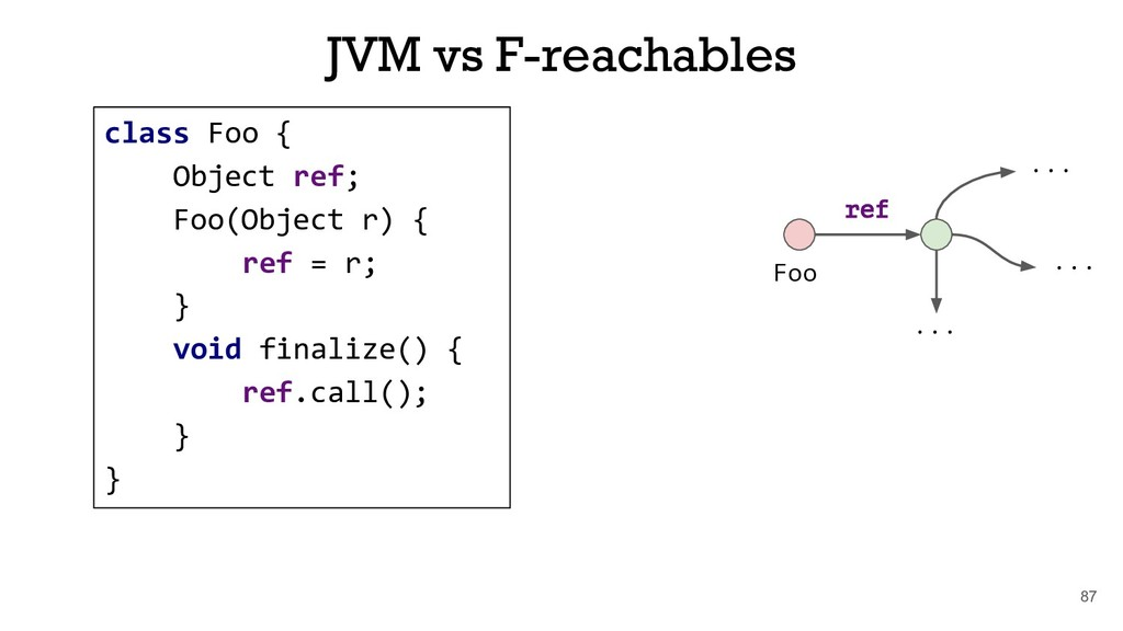 87 JVM vs F-reachables Foo ref ... ... ... clas...