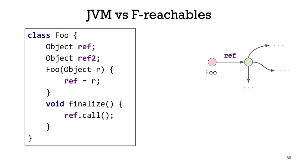 88 JVM vs F-reachables Foo ref ... ... ... clas...