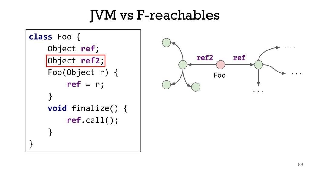 class Foo { Object ref; Object ref2; Foo(Object...