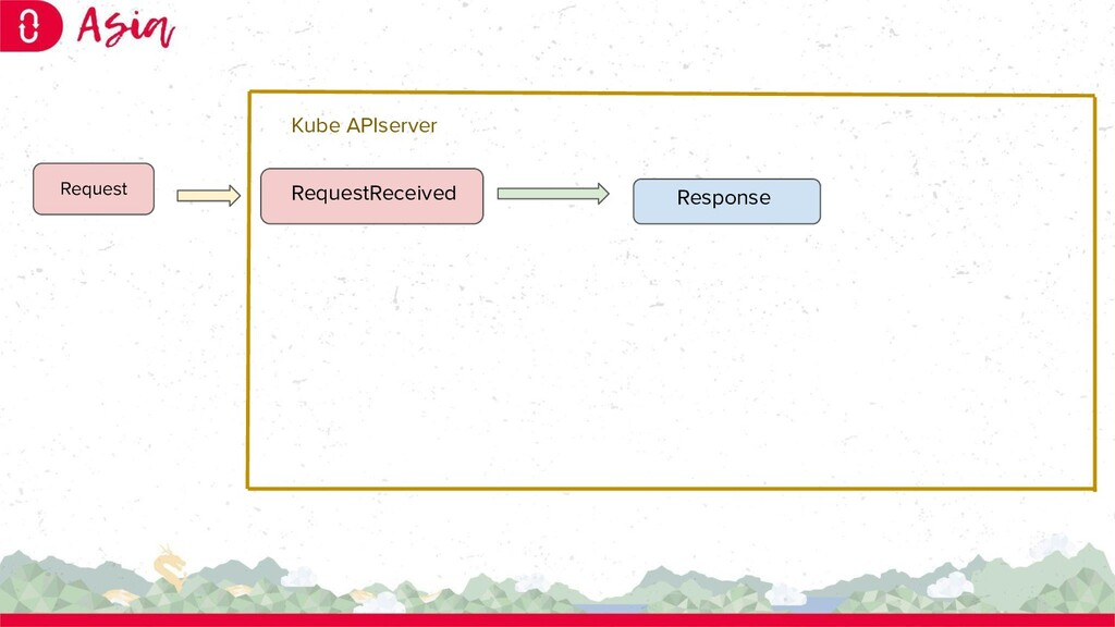 RequestReceived Response Request Kube APIserver