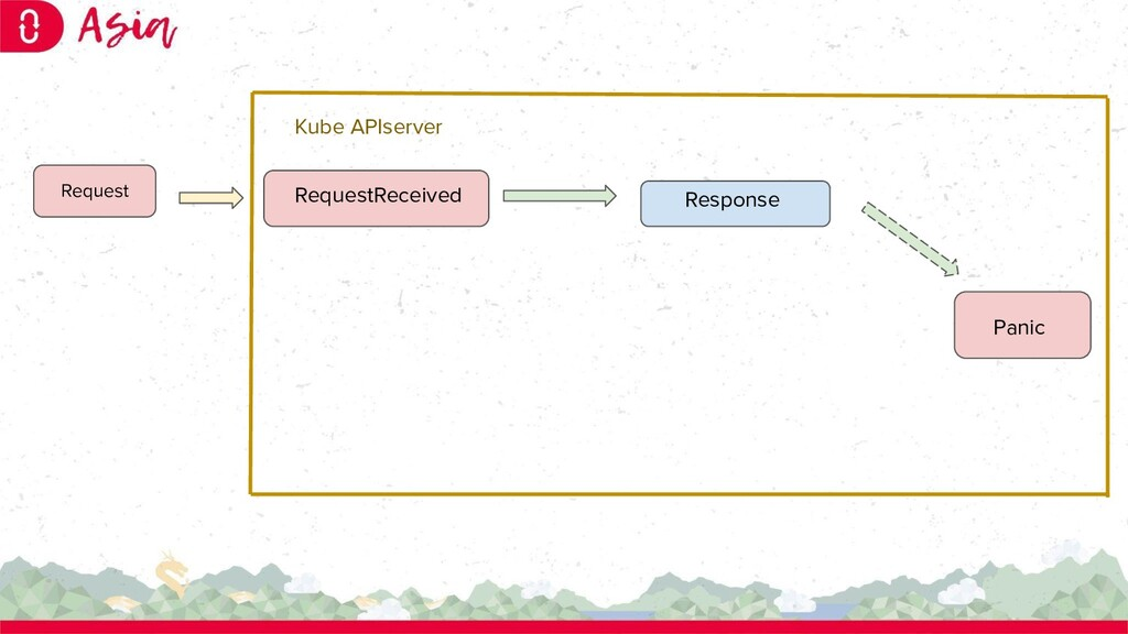 RequestReceived Response Panic Request Kube API...