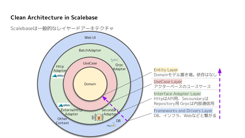 UseCase/Interface Adapterが時間的凝集度により異なる効果を持つ処理が集...