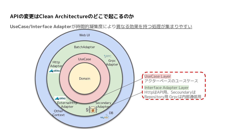 sbtでClean Architectureの単一依存方向性を実現する sbtのMulti P...