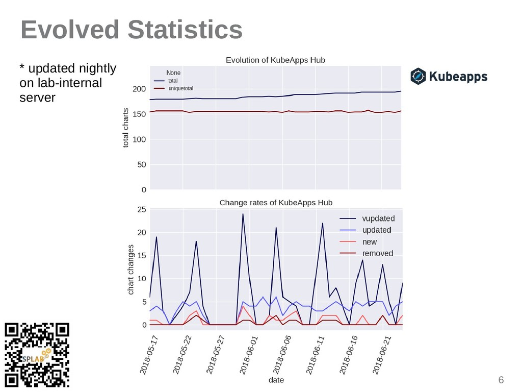 6 Evolved Statistics * updated nightly on lab-i...