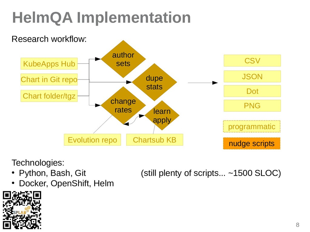 8 HelmQA Implementation Research workflow: Tech...