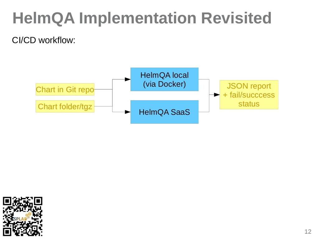 12 HelmQA Implementation Revisited CI/CD workfl...