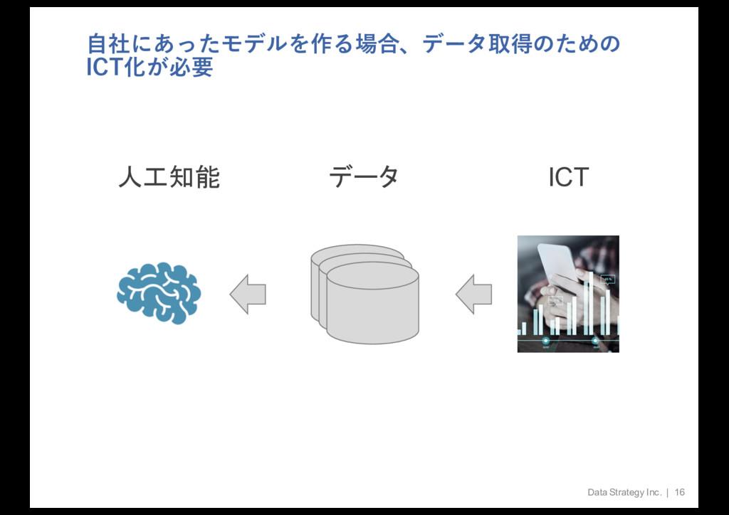 ⾃社にあったモデルを作る場合、データ取得のための ICT化が必要 Data Strategy ...