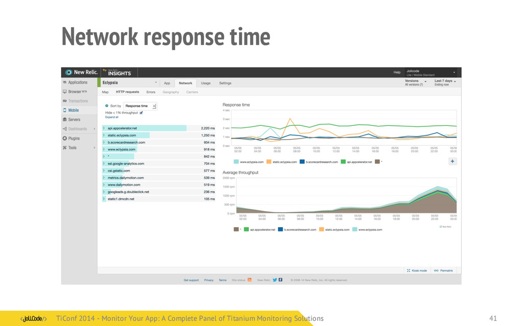 Network response time TiConf 2014 - Monitor You...