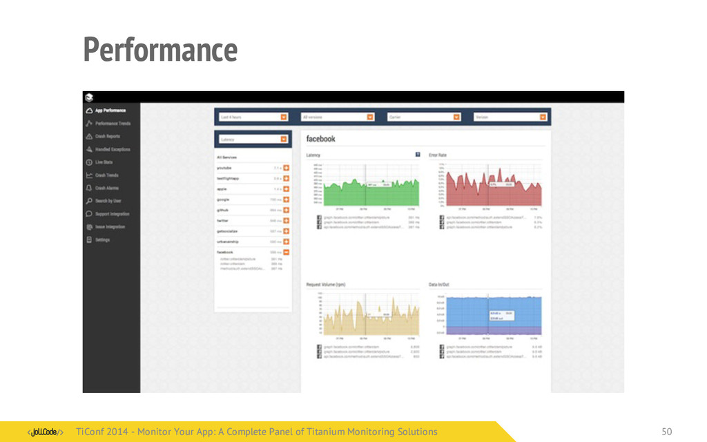 Performance TiConf 2014 - Monitor Your App: A C...