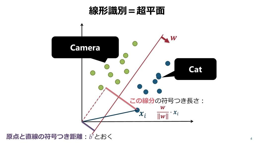 線形識別=超平面 4 Cat Camera   この線分の符号つき長さ:   ⋅  原点と直線...