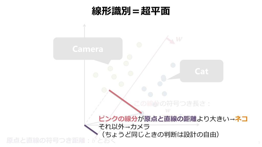 線形識別=超平面 5 Cat Camera   この線分の符号つき長さ:   ⋅  原点と直線...