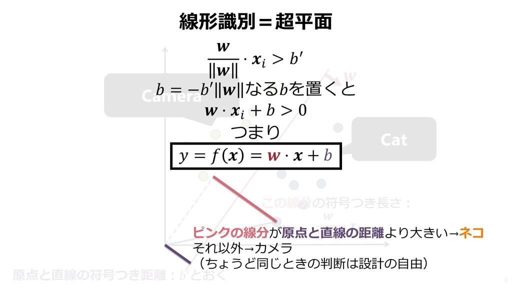 線形識別=超平面 6 Cat Camera   この線分の符号つき長さ:   ⋅  原点と直線...