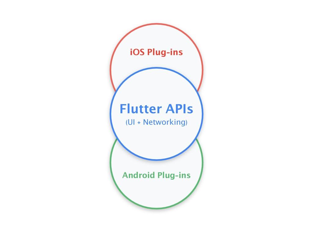 iOS Plug-ins Android Plug-ins Flutter APIs (UI ...