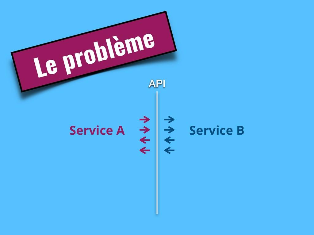Service A API Le problème Service B