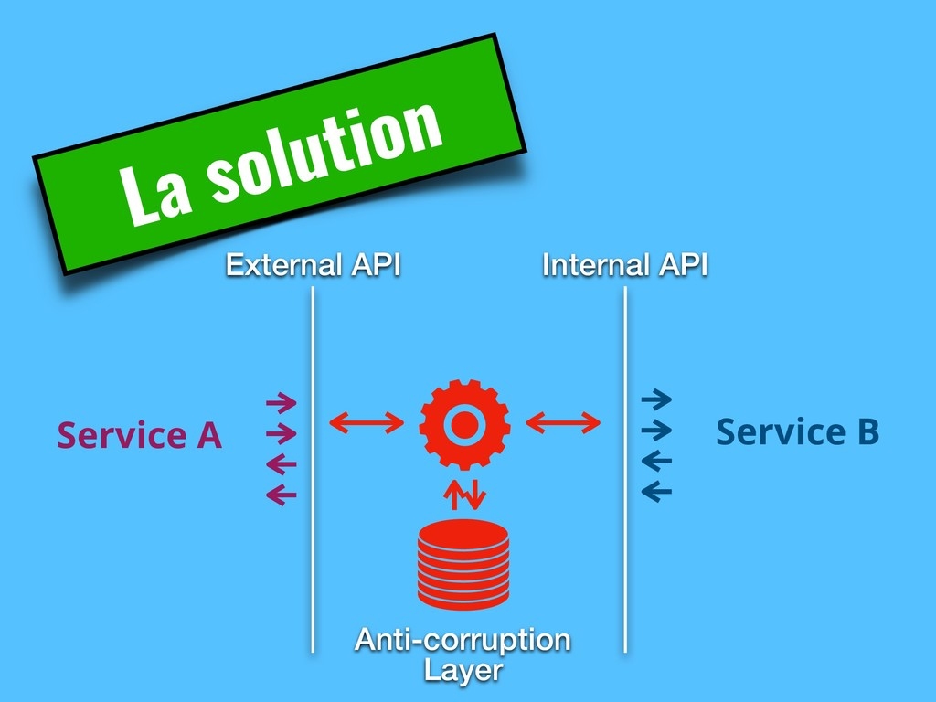External API Service A La solution Service B In...