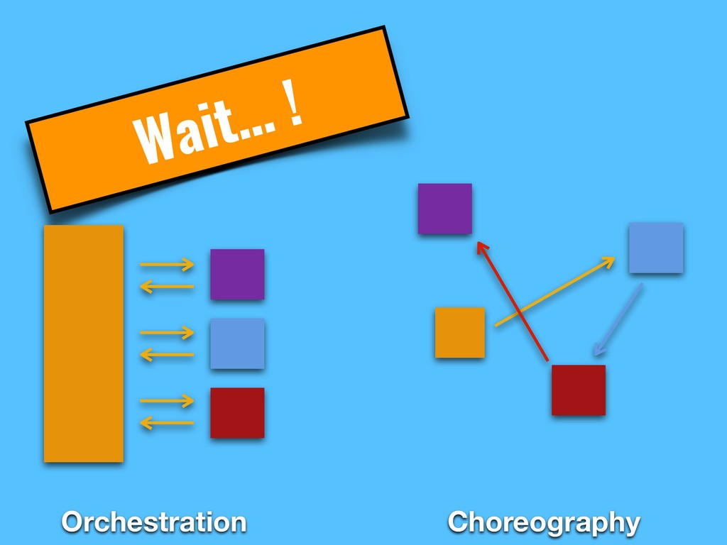 Wait… ! Orchestration Choreography