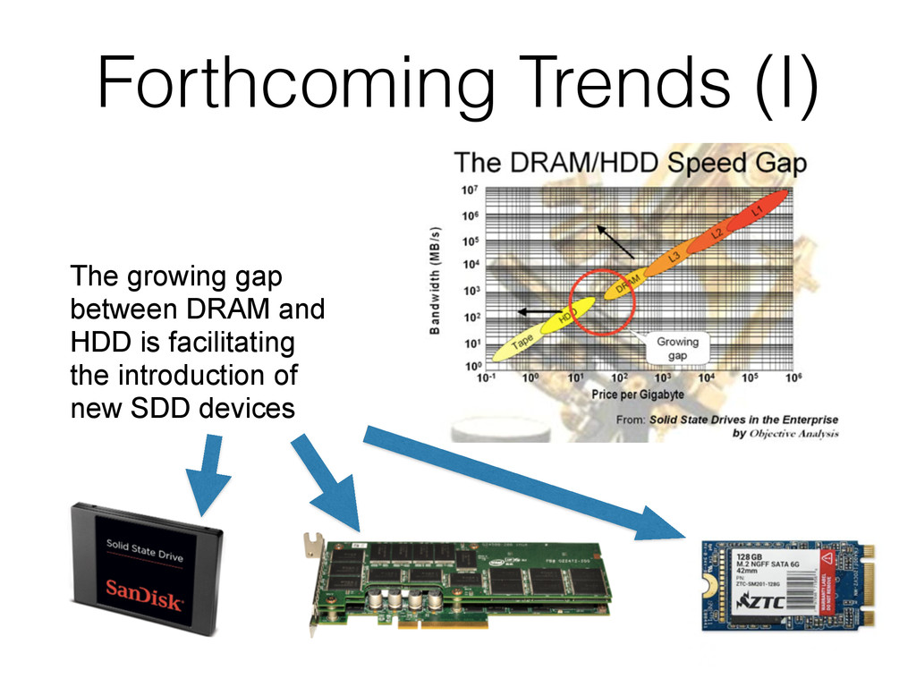 The growing gap between DRAM and HDD is facilit...