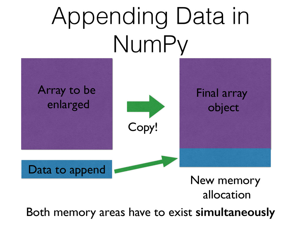 Copy! Array to be enlarged Final array object...
