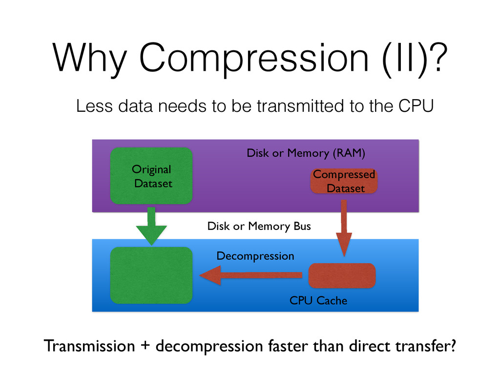 Why Compression (II)? Less data needs to be tra...