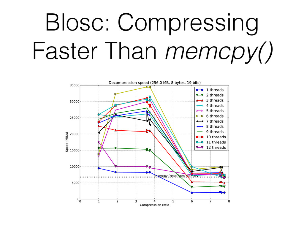 Blosc: Compressing Faster Than memcpy()