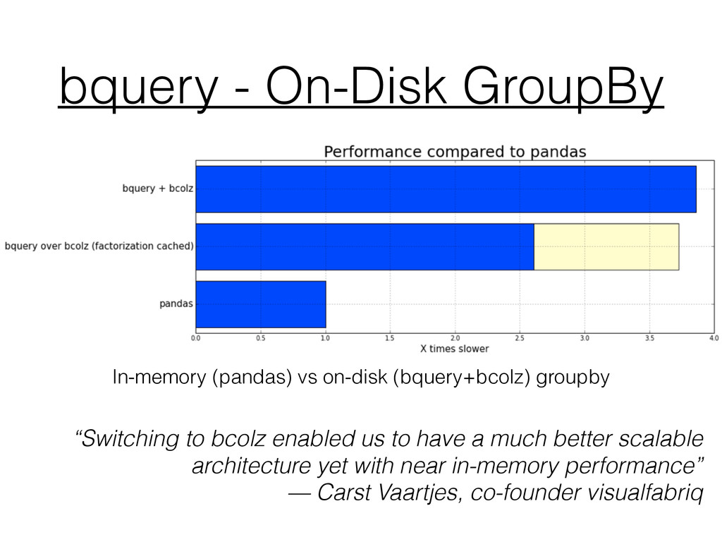 bquery - On-Disk GroupBy In-memory (pandas) vs ...