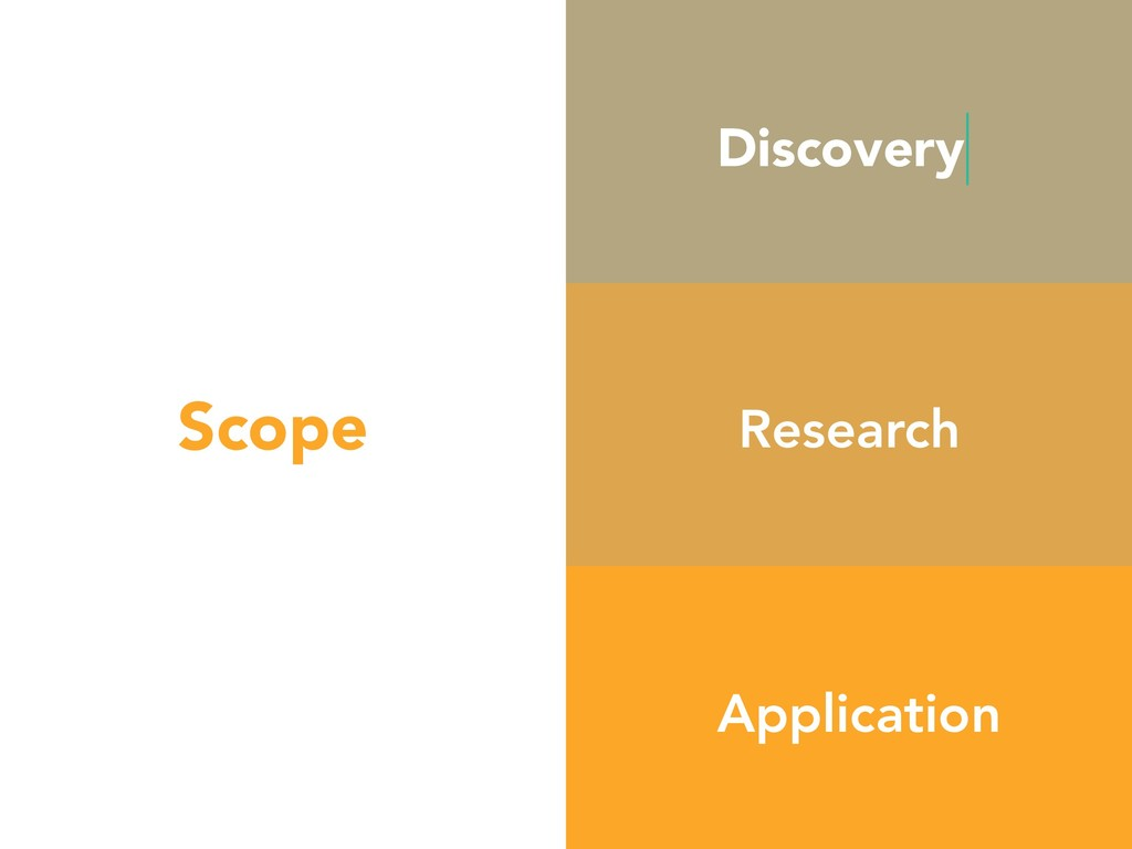 Scope Discovery Research Application