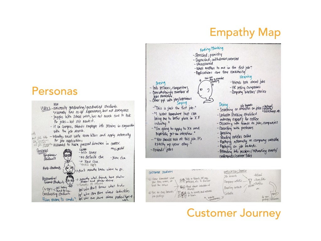 Empathy Map Personas Customer Journey