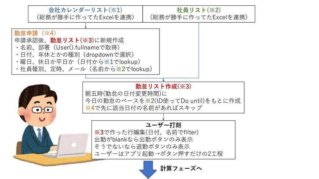 勤怠申請(※4) 申請承認後、勤怠リスト(※3)に新規作成 ・名前、部署(User().ful...