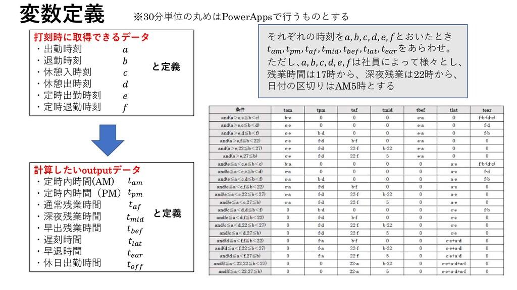 変数定義 計算したいoutputデータ ・定時内時間(AM) ・定時内時間(PM) ・通常残業...