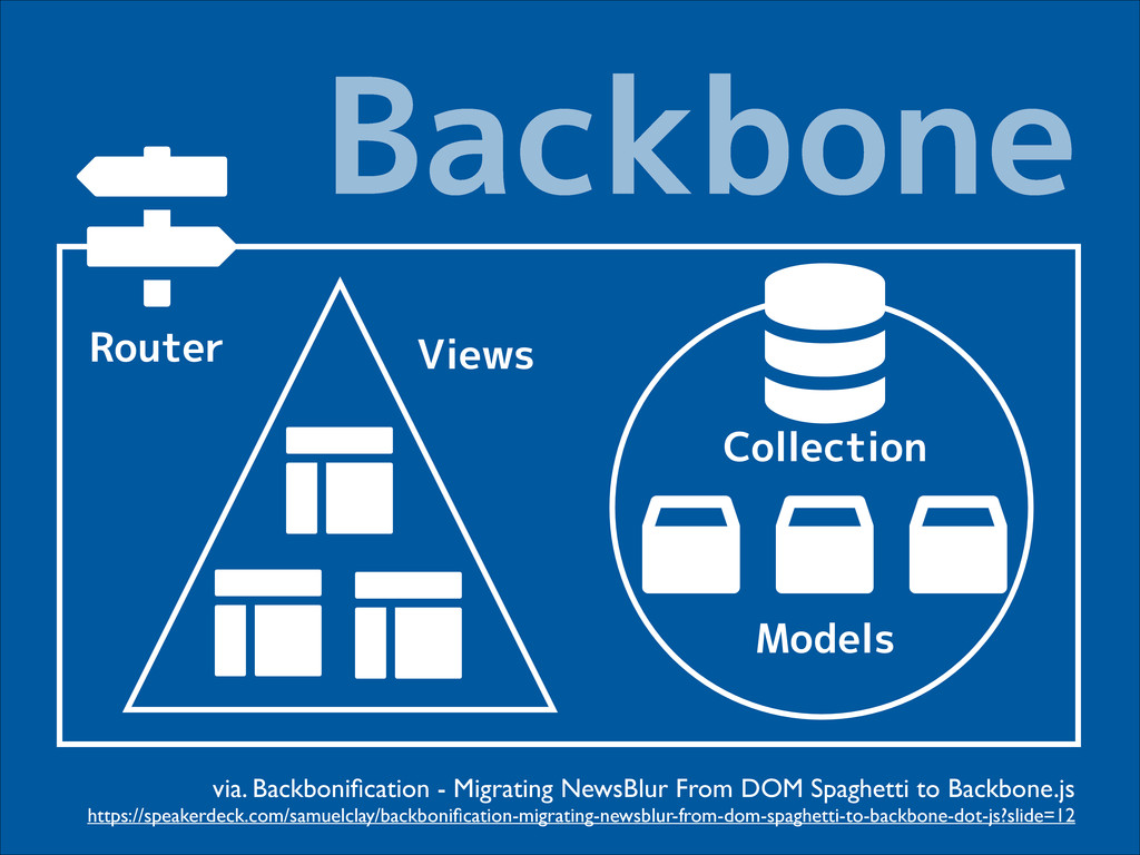 Backbone $ Router # %    # # Views Models Colle...