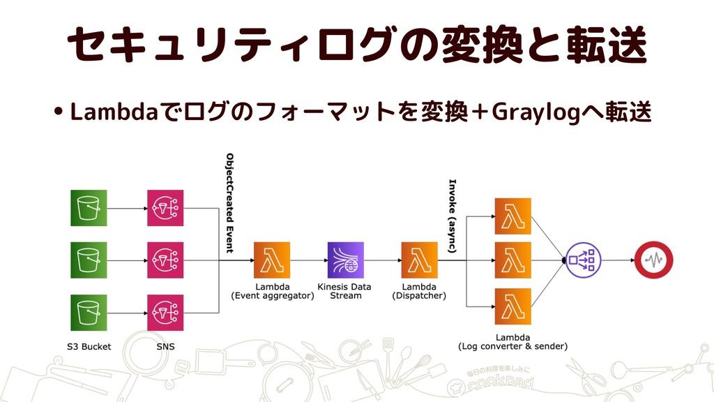 セキュリティログの変換と転送 •Lambdaでログのフォーマットを変換+Graylogへ転送