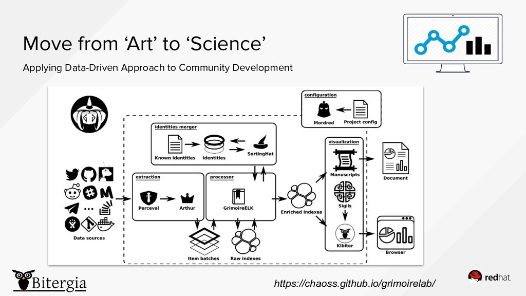 Move from 'Art' to 'Science' Applying Data-Driv...