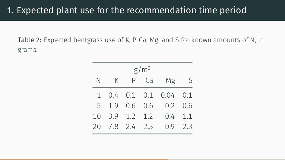 1. Expected plant use for the recommendation ti...
