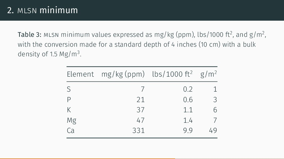 2. mlsn minimum Table 3: mlsn minimum values ex...