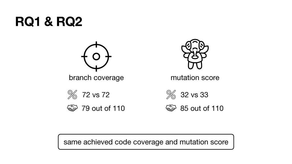 RQ1 & RQ2 branch coverage mutation score 72 vs ...