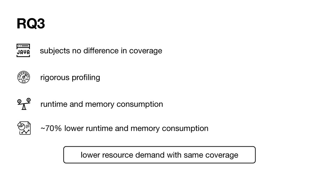 RQ3 subjects no difference in coverage rigorous ...