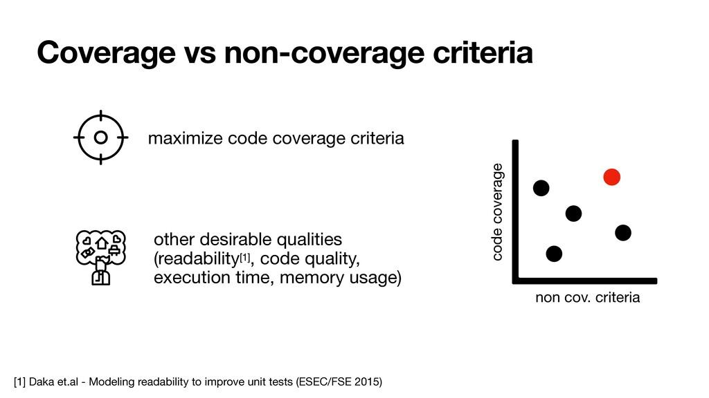 Coverage vs non-coverage criteria maximize code...