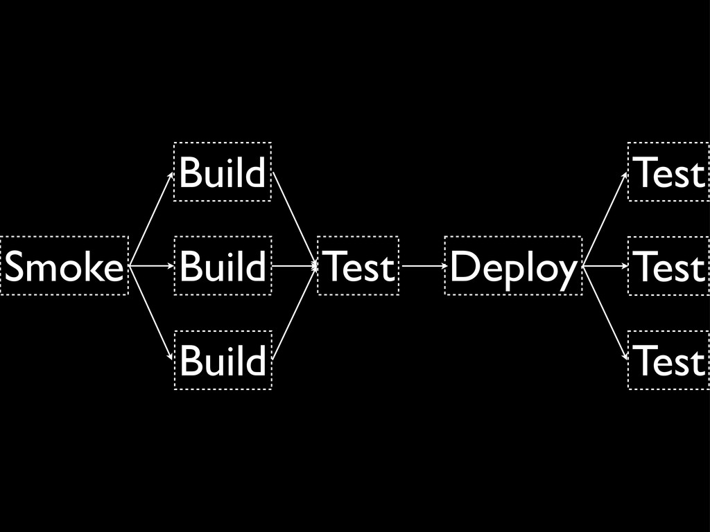 Smoke Build Test Deploy Test Build Build Test T...