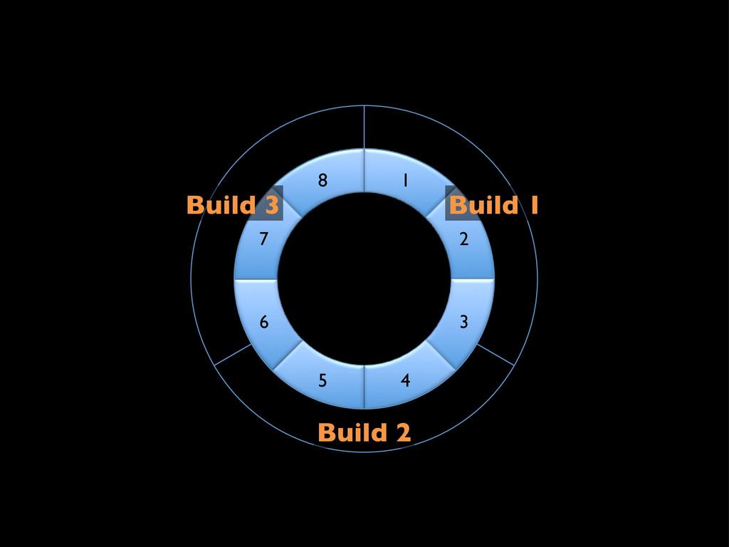 1! 2! 3! 4! 5! 6! 7! 8! Build 1! Build 2! Build...