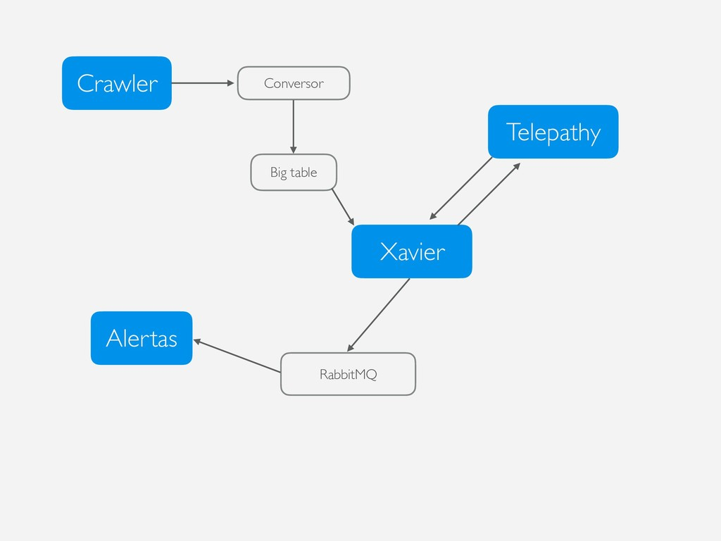 Crawler Conversor Big table Xavier Telepathy Ra...