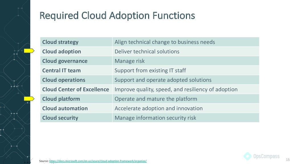 Cloud strategy Align technical change to busine...